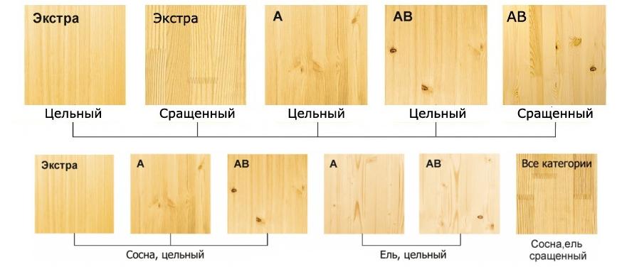 Категории мебельных щитов